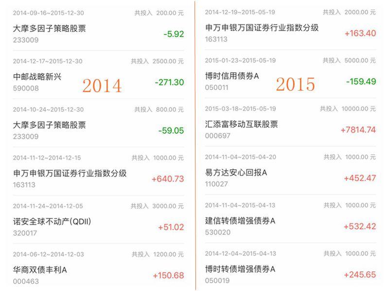 2014年和2015年的投资情况 小有赚头